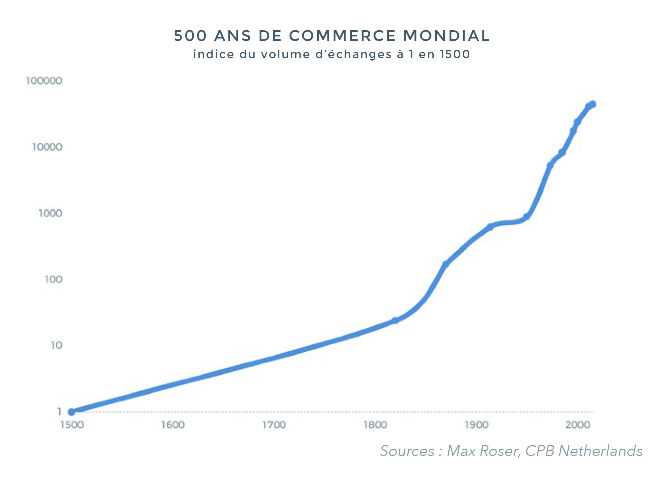 500-ans-de-commerce-mondial