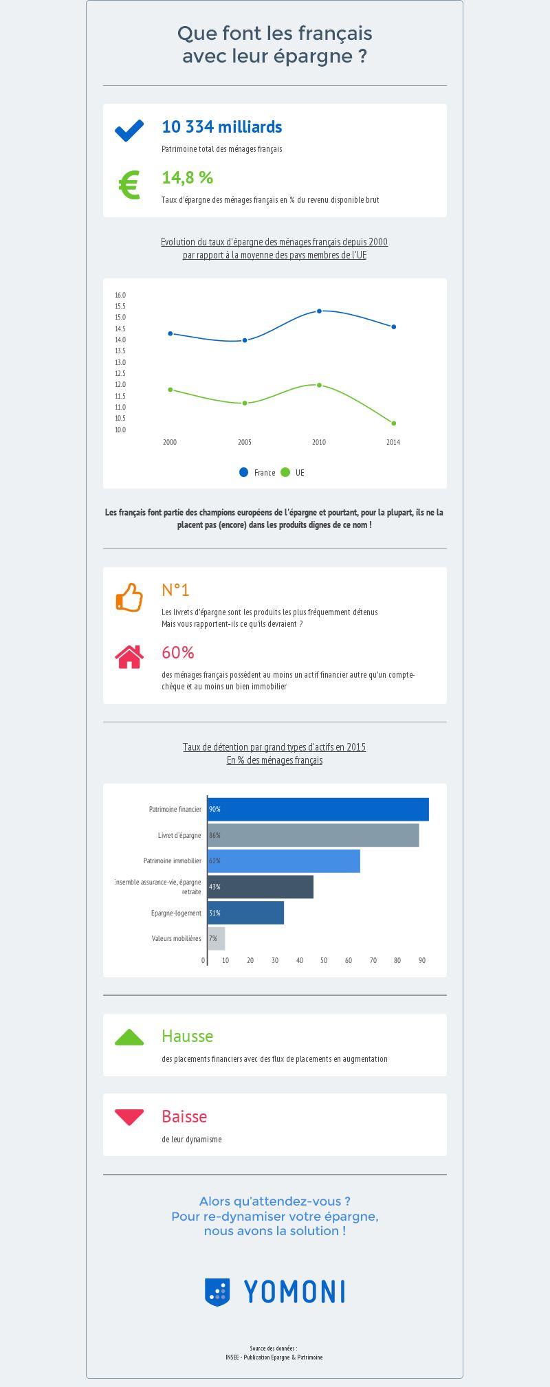 Infographie français-et-épargne
