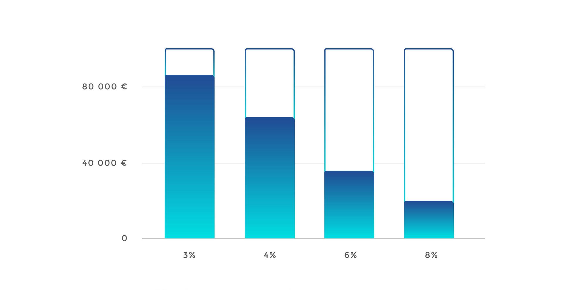 Combien épargner pour avoir 100000€ en 30 ans en fonction du rendement du placement (inflation de 2,5%). En bleu : capital placé. En blanc : gains.