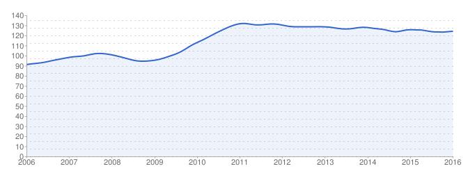 Evolution des prix de l'immobilier au m² dans Paris XVè :