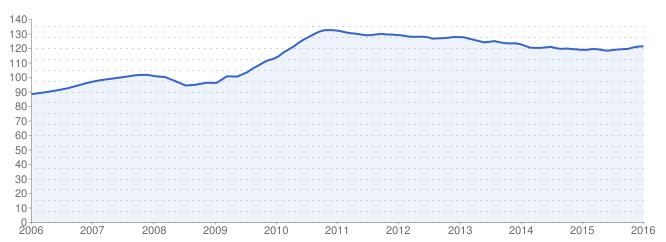Evolution des prix de l'immobilier au m² dans Paris