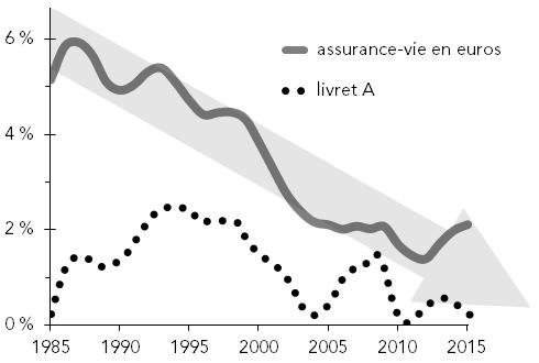 Taux-d'intérêt-après-inflation-pour-les-assurances-vie