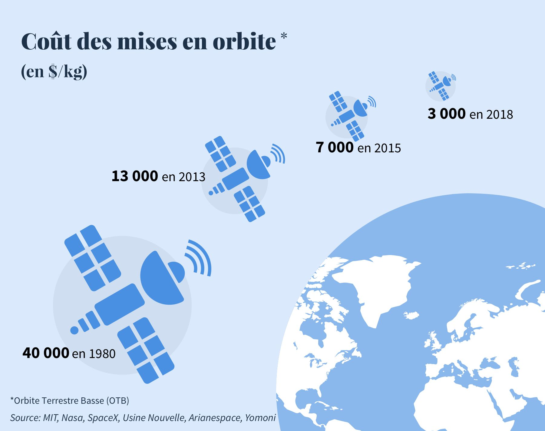 coût de mise en orbite