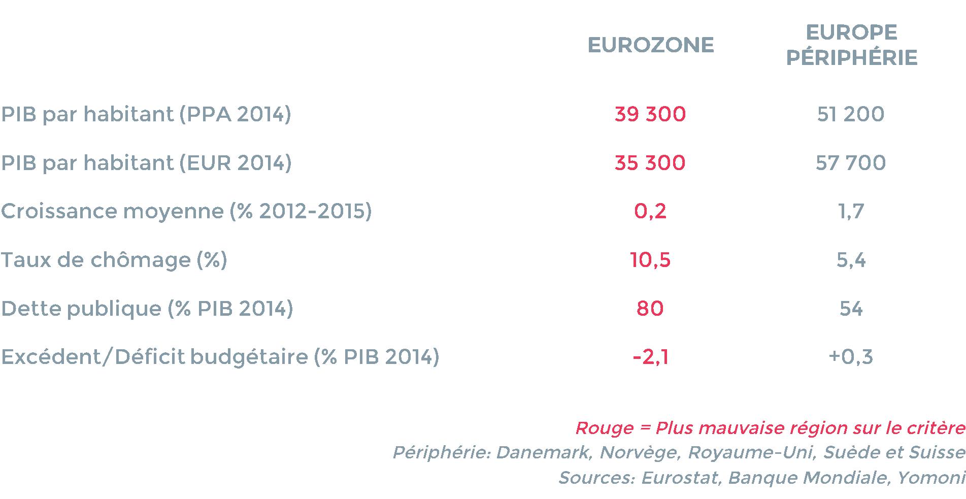 indicateurs-economiques-europe
