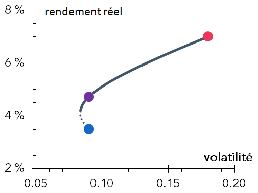 rendement-reel-volatilite