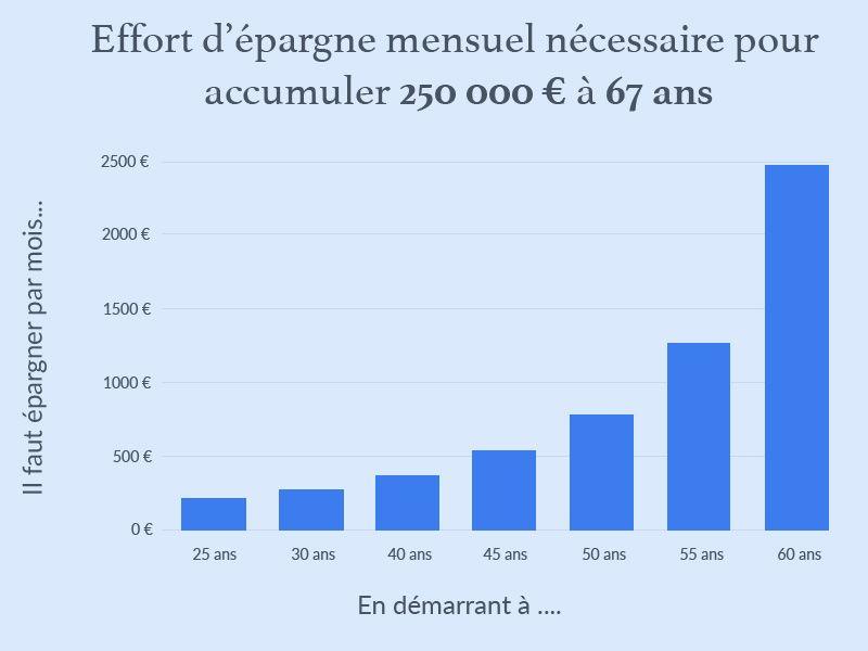 Effort d'épargne nécessaire pour obtenir un capital de 250 000 € à 67 ans