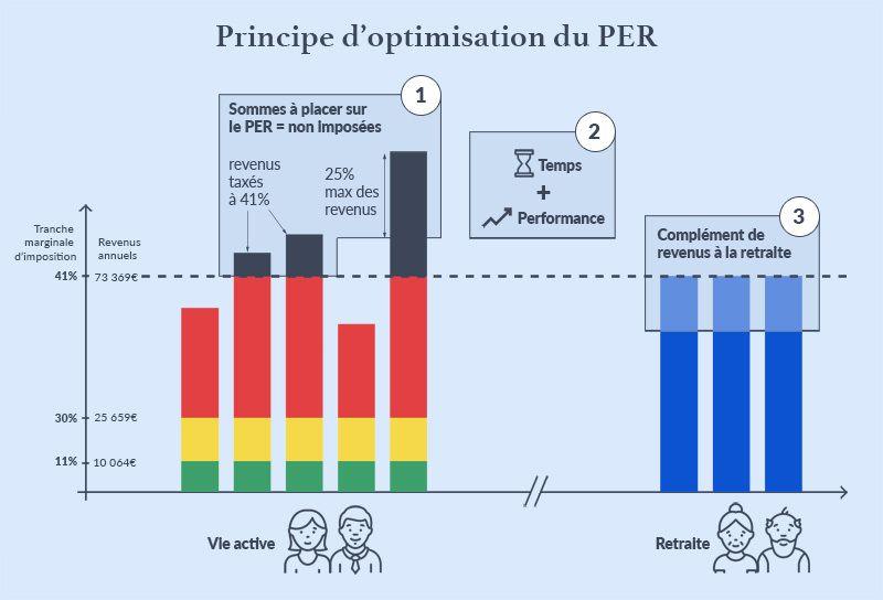 optimisation-per